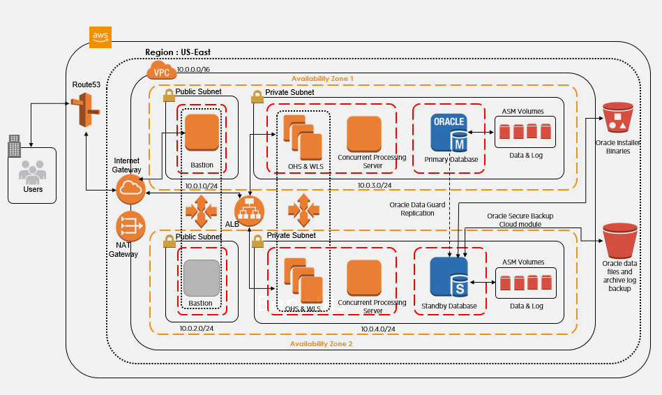 Oracle E Business Suite on AWS