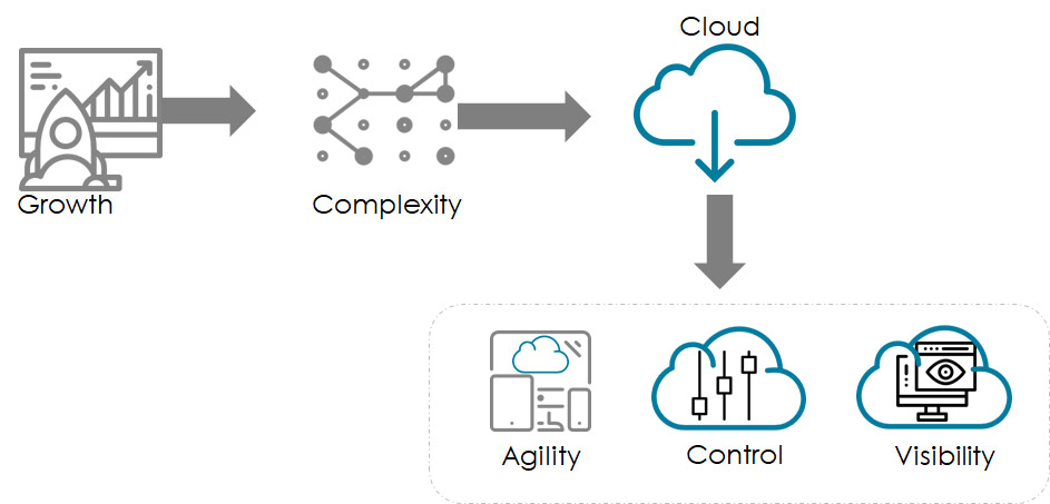5 Steps to Next-Gen Managed Services