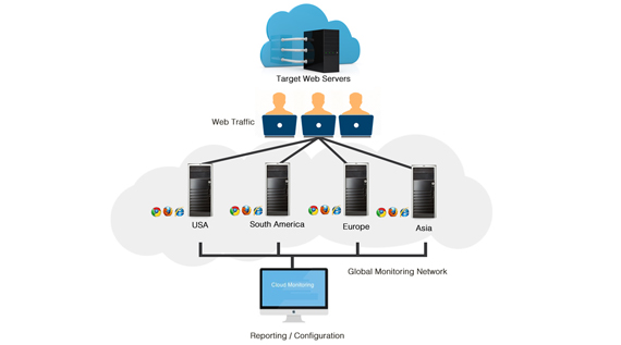 Identify the Right Cloud Based Application Performance Monitoring Solution