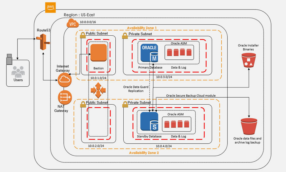 Oracle Database HA Solution on AWS