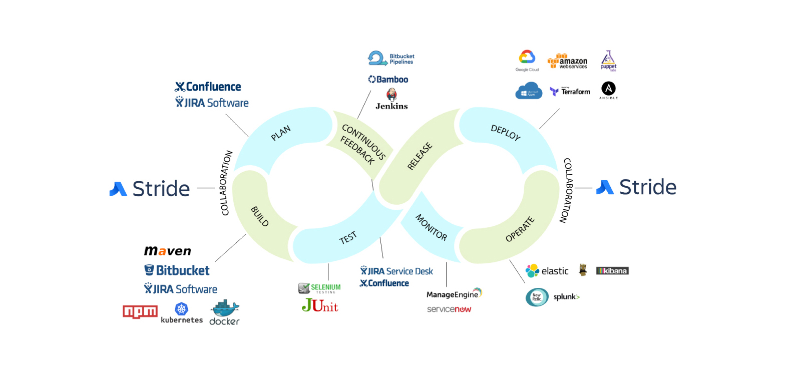 DevOps Services - Lifecycle