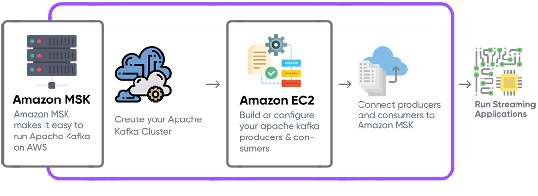 Amazon MSK for Cloud-Native Event Streaming Solutions