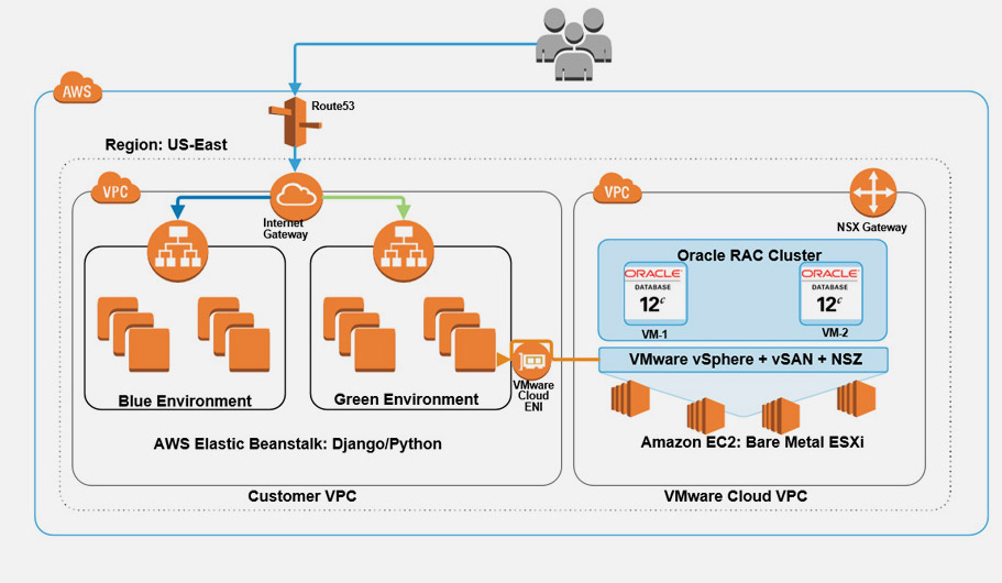 Oracle RAC on AWS Solution Architecture